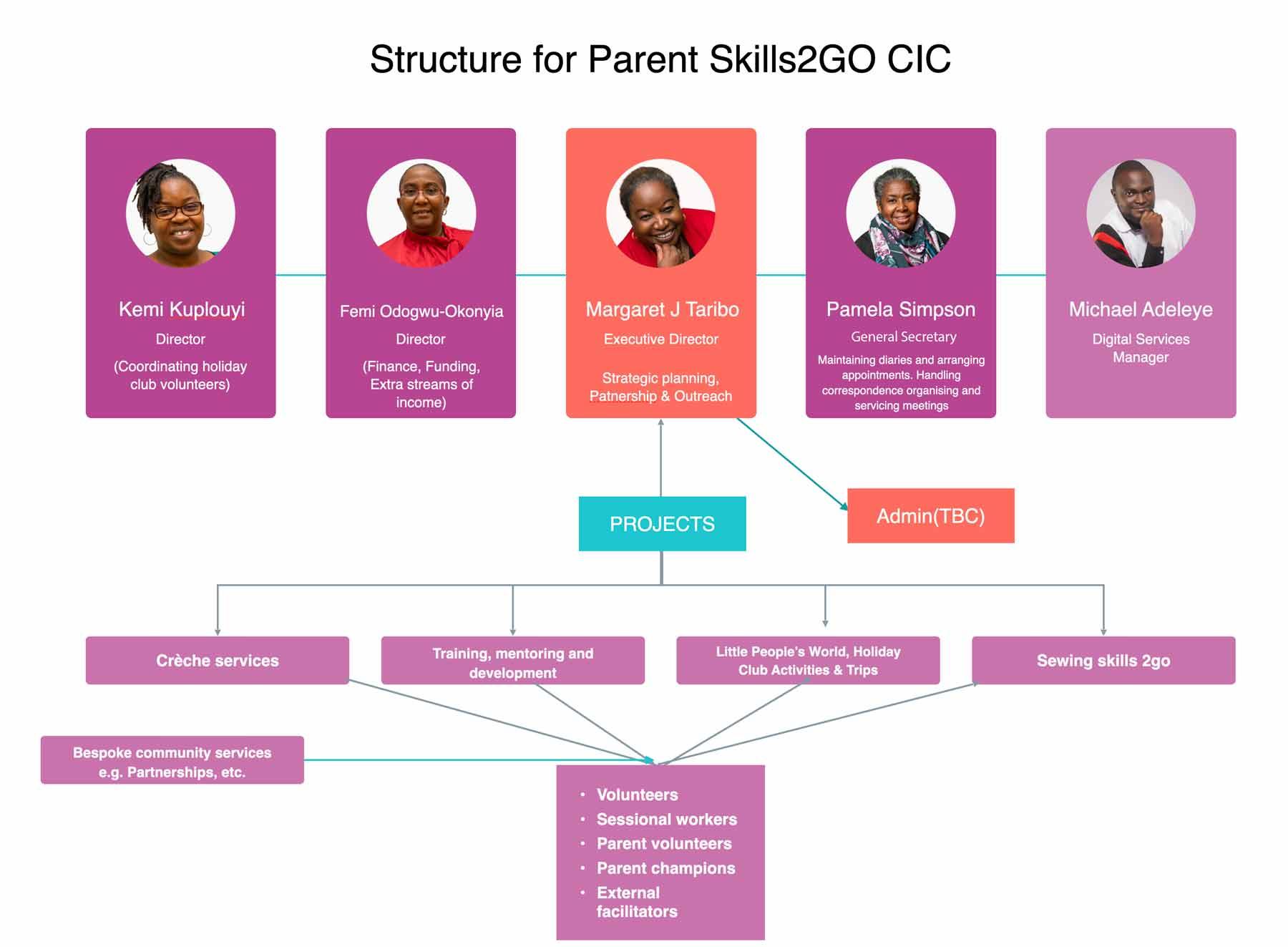About us Parent Skills2Go